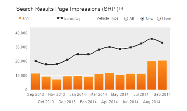 autotrader seo manager srp results