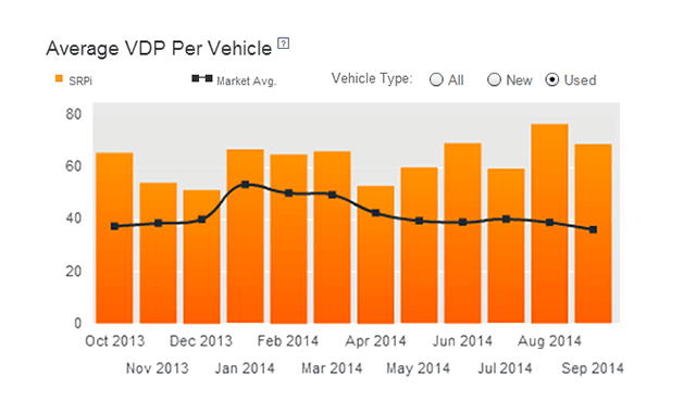 Autotrader SEO for Used Car VDPs
