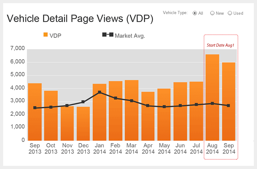 Autotrader SEO Manager 48% Increase New/Used VDP's