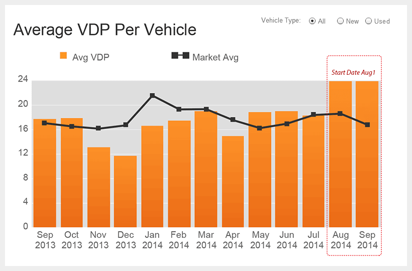 Autotrader SEO Manager Increase VDP Views 50%