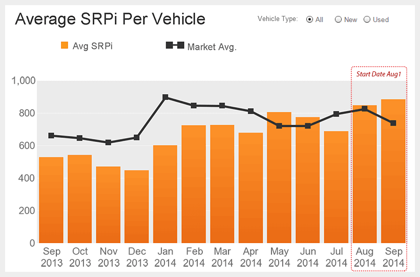 Autotrader SEO Manager 48% Increase Avg SRPi